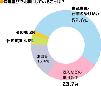 https://www.hoiku-navi.com/img/guide/tensyoku_graph_02.png